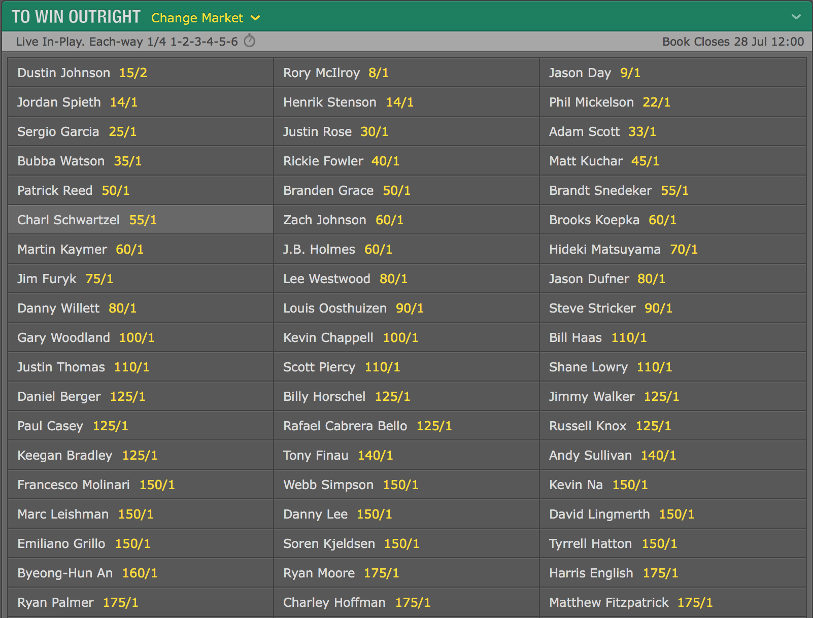 PGA Championship betting odds.