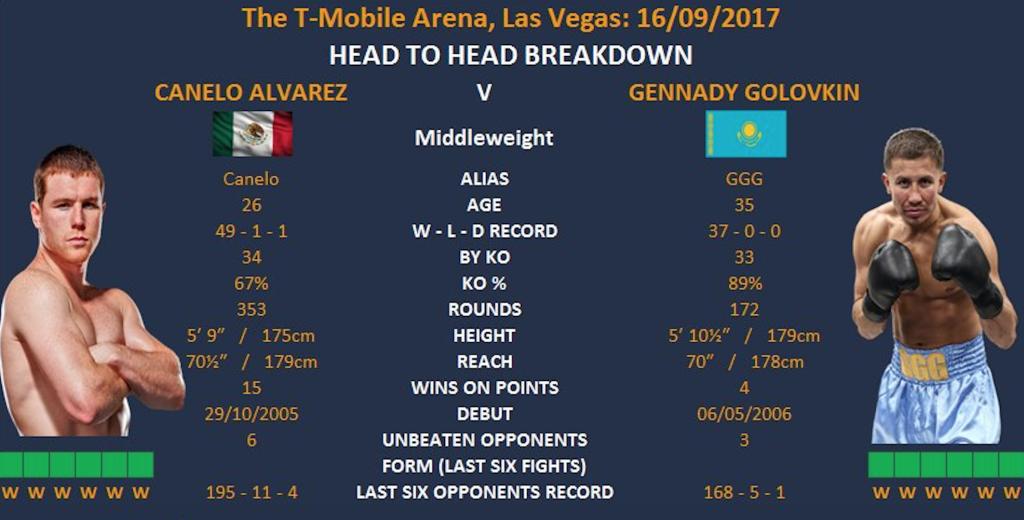 Canelo vs Golovkin stats
